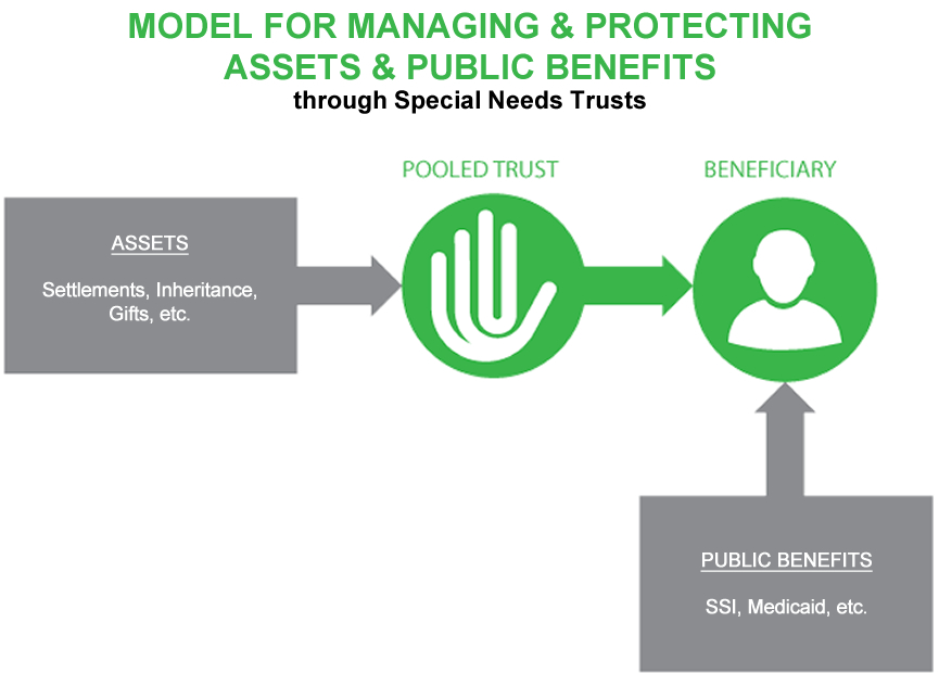Model For Managing & Protecting Assets & Public Benefits